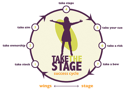 Take the Stage Success Cycle